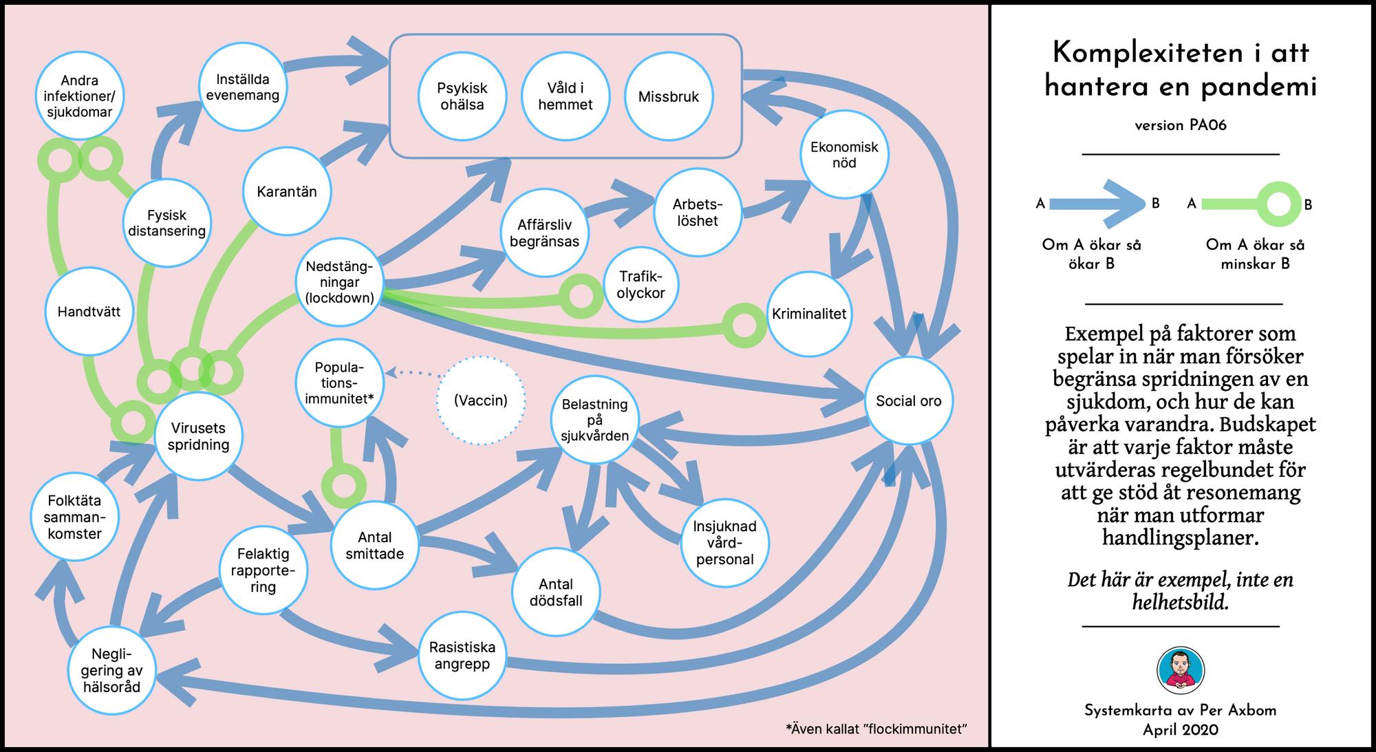 Systemkarta med pilar mellan cirklar som innehåller olika ämnedområden.
